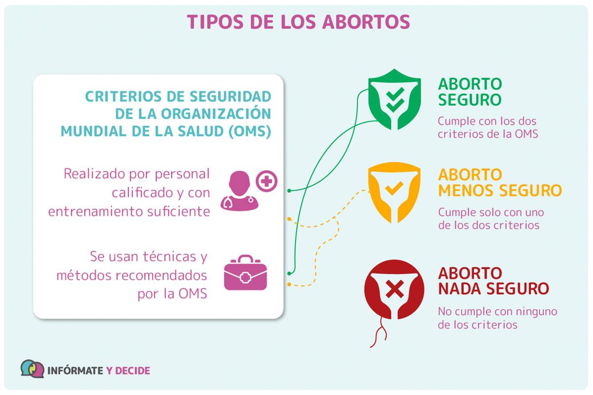 Tipos De Aborto Seguro Infórmate Y Decide Artículo